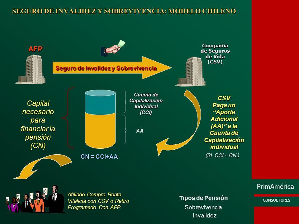 SEGURO DE INVALIDEZ Y SOBREVIVENCIA: MODELO CHILENO