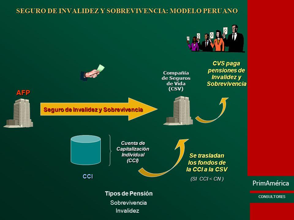 SEGURO DE INVALIDEZ Y SOBREVIVENCIA: MODELO PERUANO