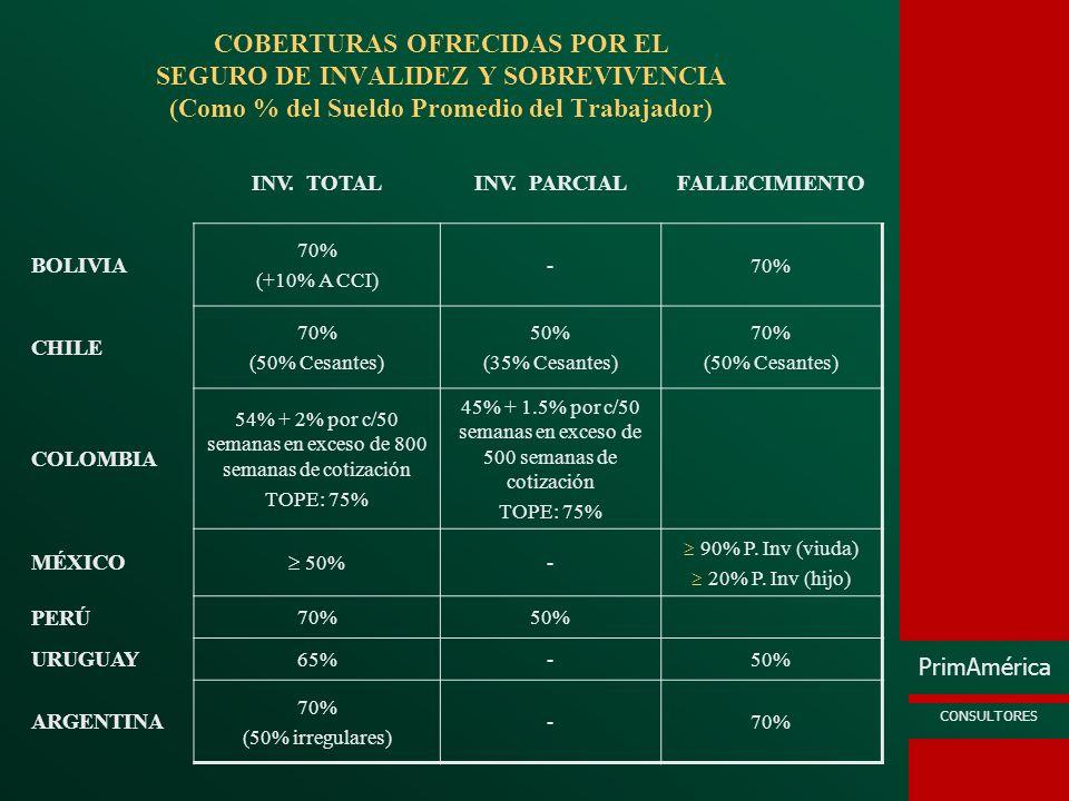 COBERTURAS OFRECIDAS POR EL SEGURO DE INVALIDEZ Y SOBREVIVENCIA (Como % del Sueldo Promedio del Trabajador)