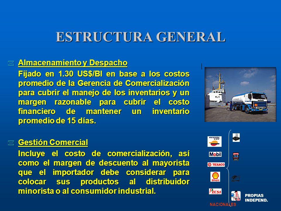 ESTRUCTURA GENERAL Almacenamiento y Despacho