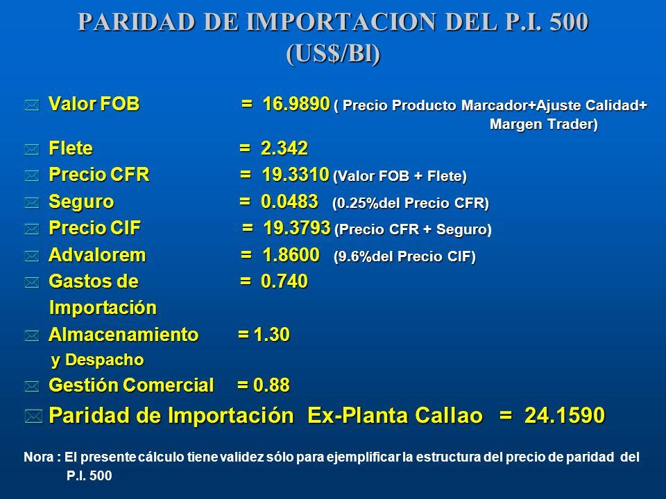 PARIDAD DE IMPORTACION DEL P.I. 500 (US$/Bl)