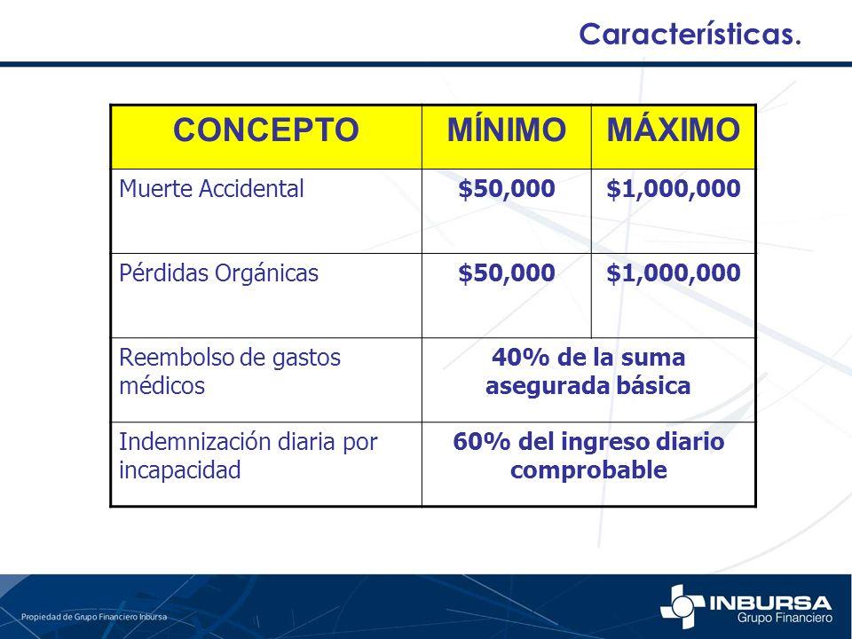 40% de la suma asegurada básica 60% del ingreso diario comprobable