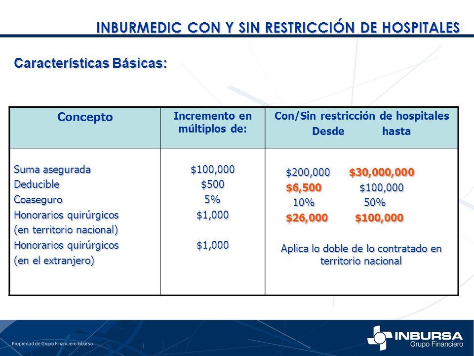Incremento en múltiplos de: Con/Sin restricción de hospitales