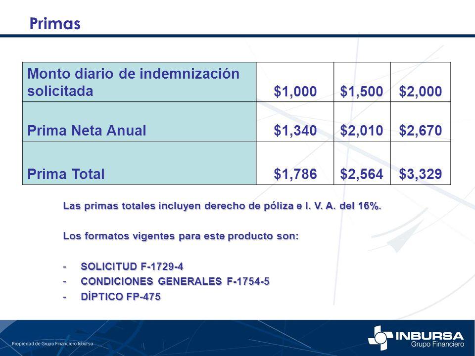 Primas Monto diario de indemnización solicitada $1,000 $1,500 $2,000