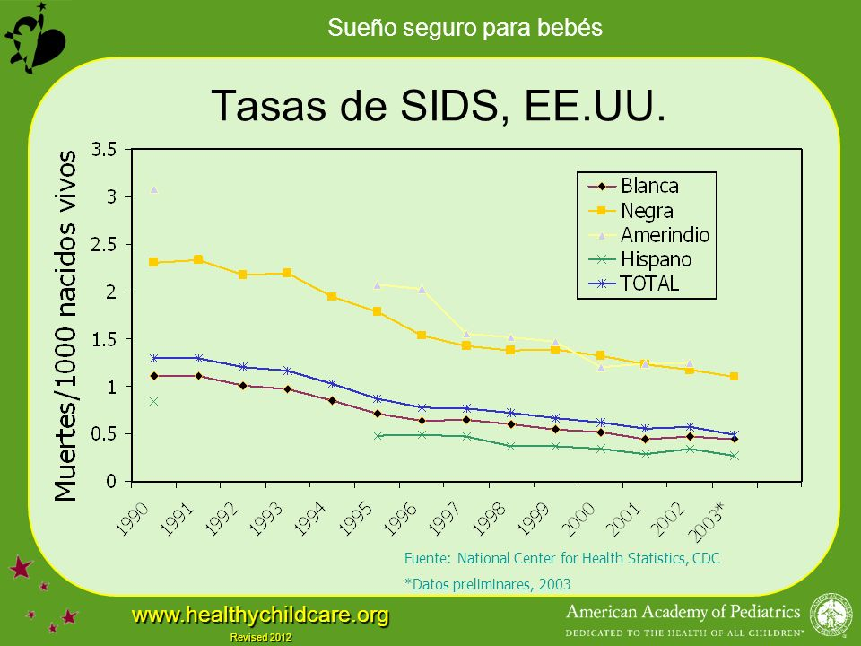 Tasas de SIDS, EE.UU. Fuente: National Center for Health Statistics, CDC *Datos preliminares, 2003