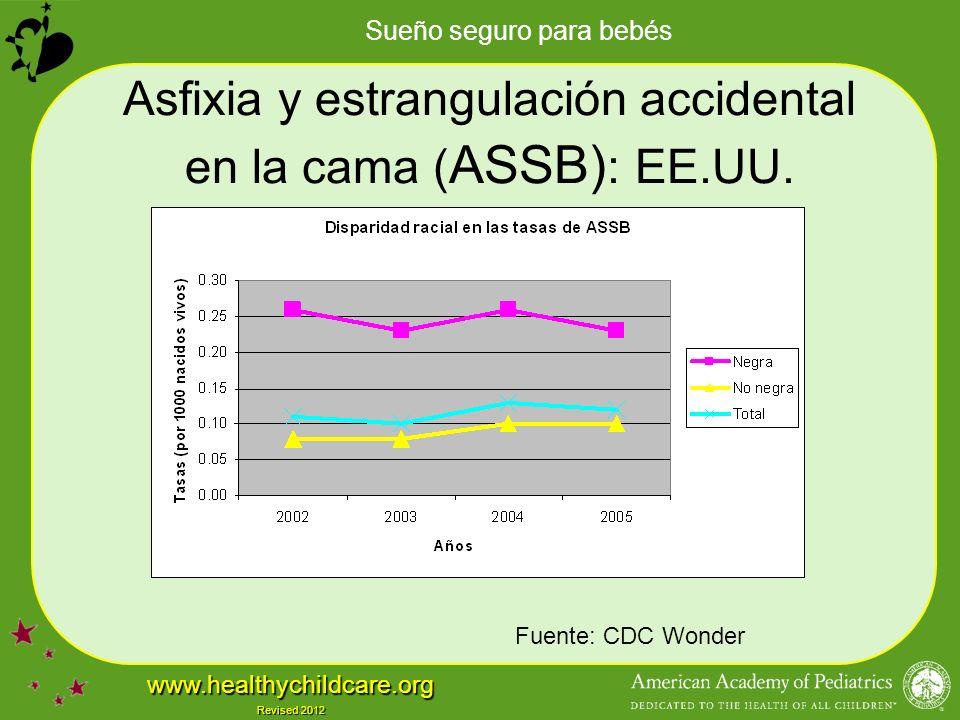 Asfixia y estrangulación accidental en la cama (ASSB): EE.UU.