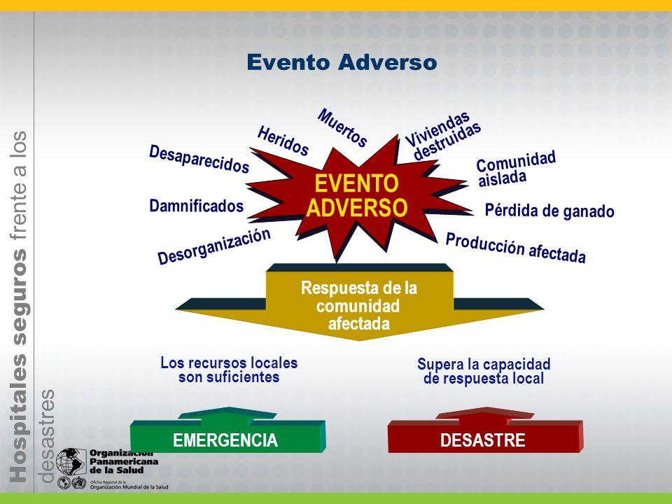 EVENTO ADVERSO Evento Adverso Respuesta de la comunidad afectada