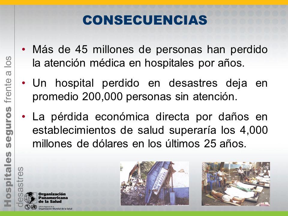 CONSECUENCIAS Más de 45 millones de personas han perdido la atención médica en hospitales por años.