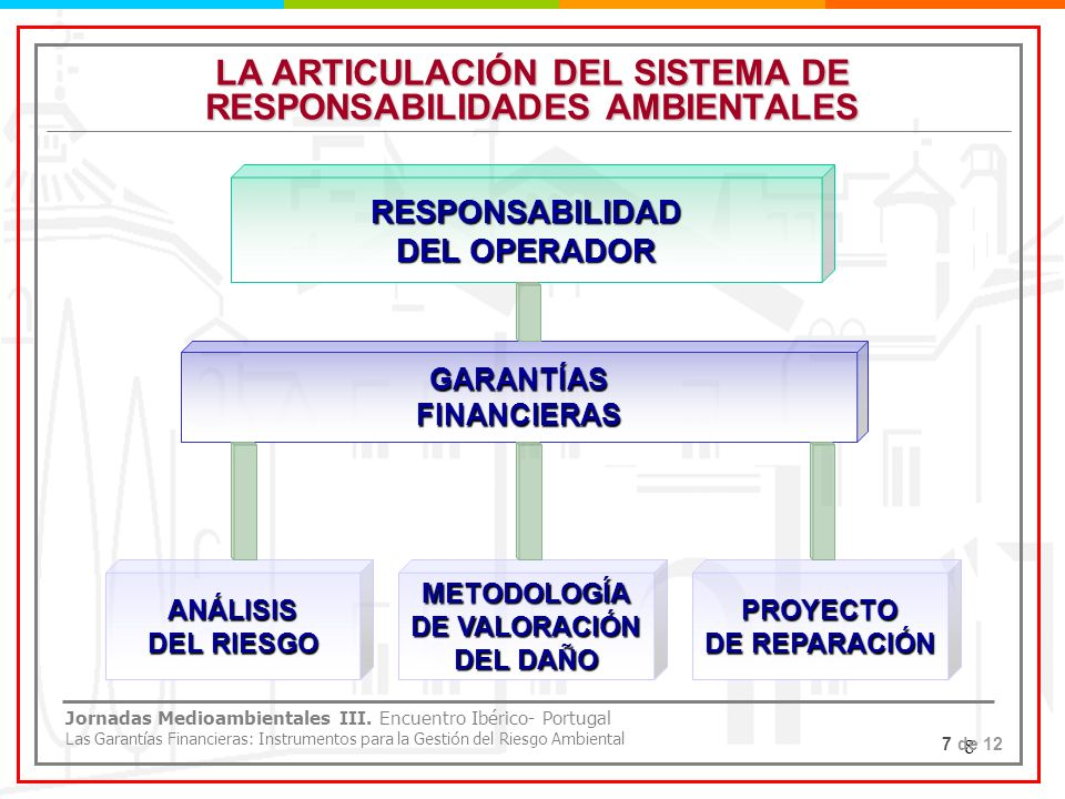 LA ARTICULACIÓN DEL SISTEMA DE RESPONSABILIDADES AMBIENTALES