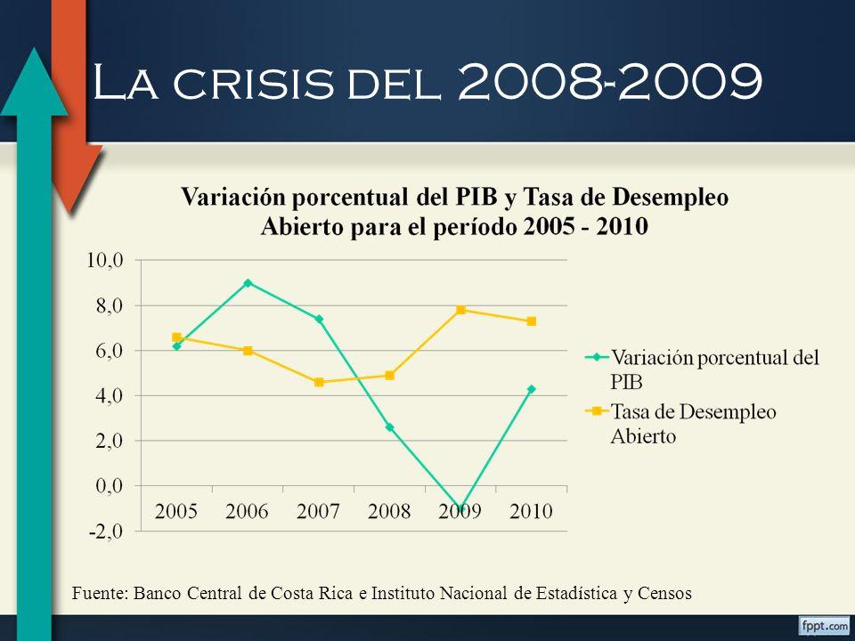 La crisis del 2008-2009 Fuente: Banco Central de Costa Rica e Instituto Nacional de Estadística y Censos.