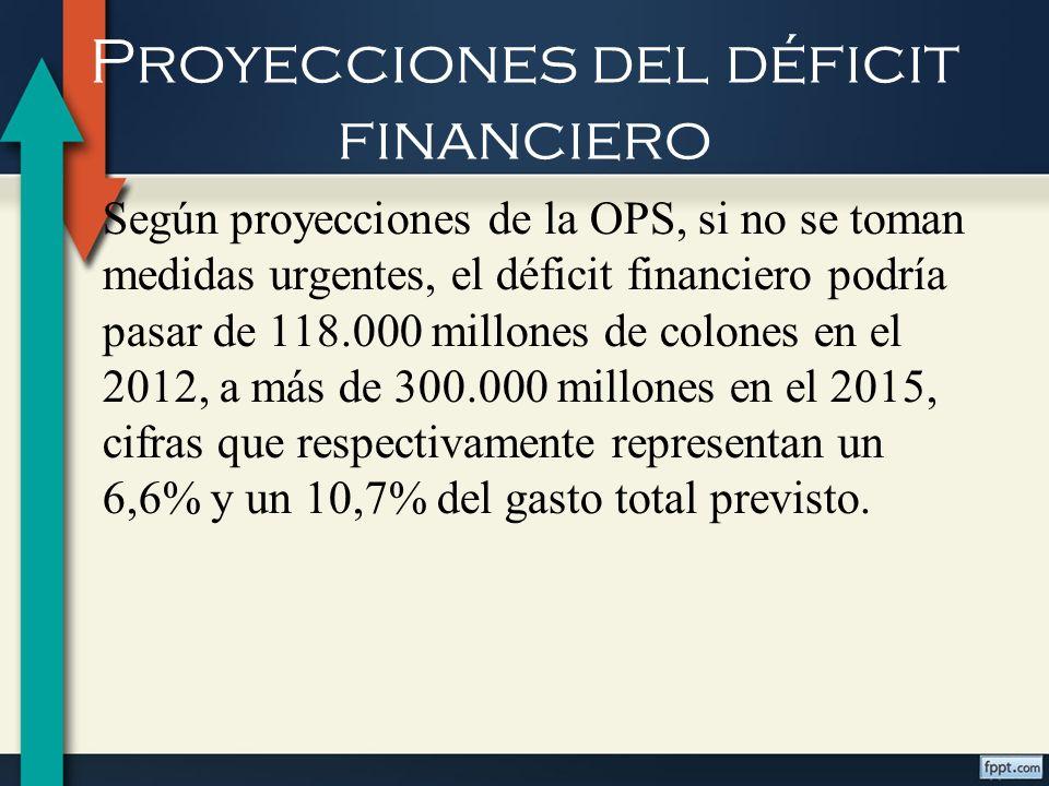 Proyecciones del déficit financiero