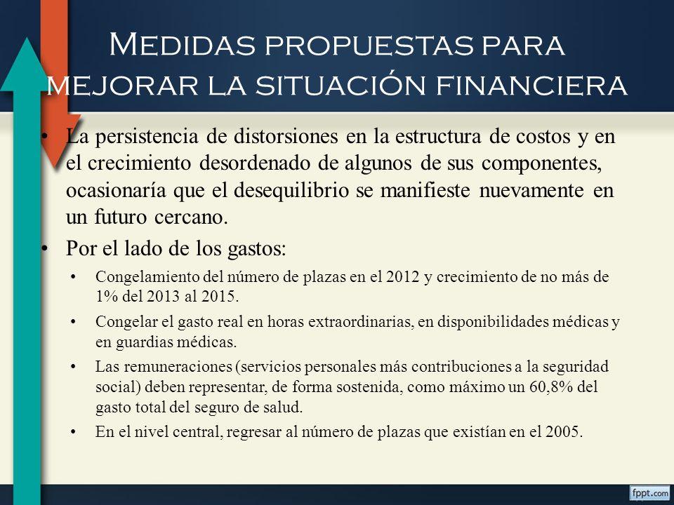 Medidas propuestas para mejorar la situación financiera