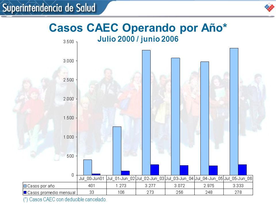 Casos CAEC Operando por Año* Julio 2000 / junio 2006