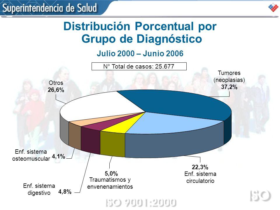 Distribución Porcentual por Grupo de Diagnóstico