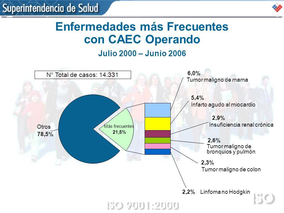 Enfermedades más Frecuentes con CAEC Operando
