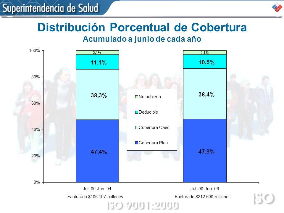 Distribución Porcentual de Cobertura Acumulado a junio de cada año