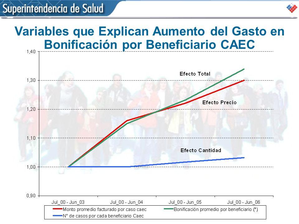 Variables que Explican Aumento del Gasto en Bonificación por Beneficiario CAEC