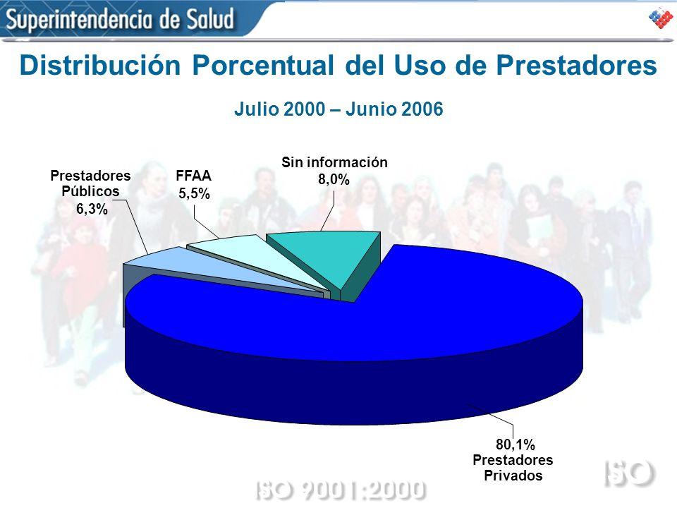 Distribución Porcentual del Uso de Prestadores