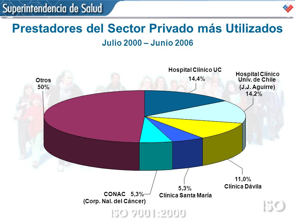Prestadores del Sector Privado más Utilizados
