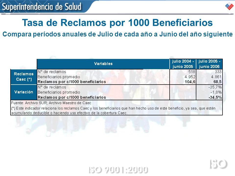 Tasa de Reclamos por 1000 Beneficiarios