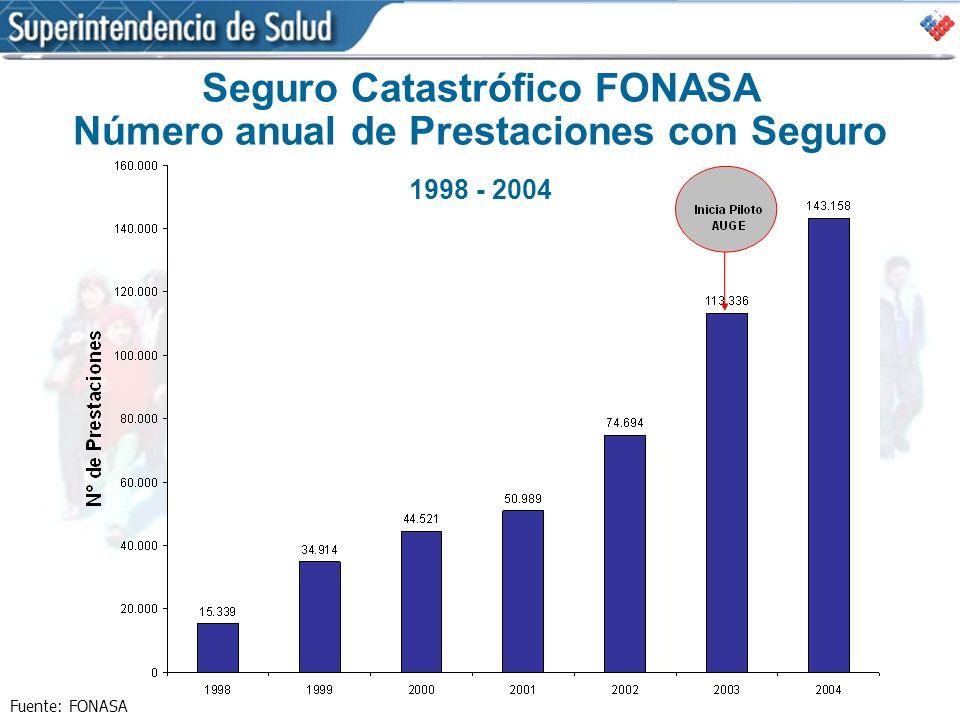 Seguro Catastrófico FONASA Número anual de Prestaciones con Seguro 1998 - 2004