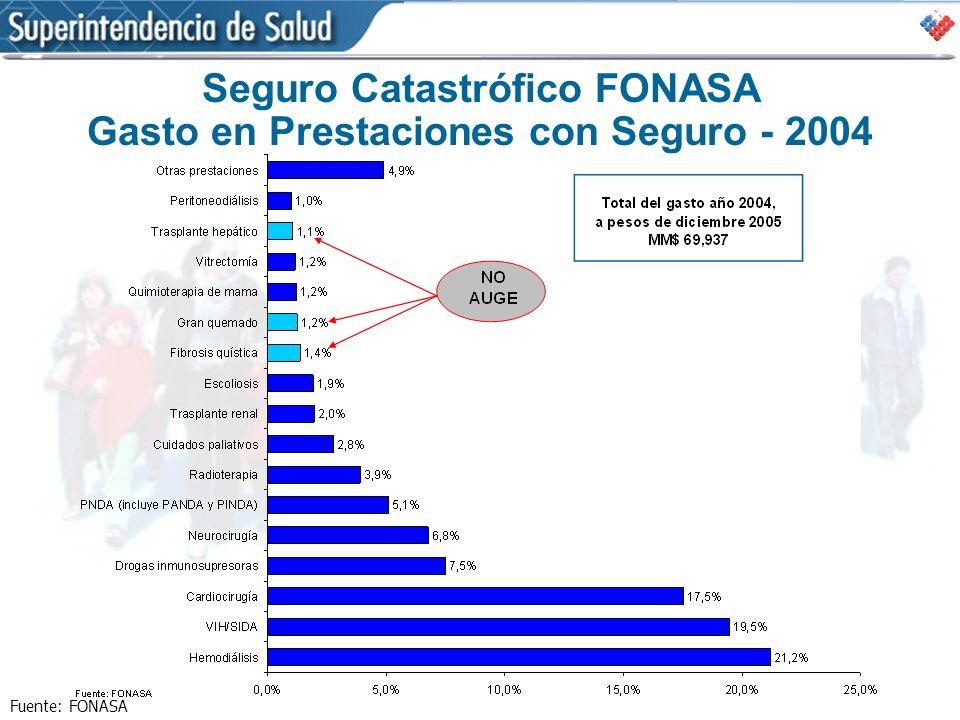 Seguro Catastrófico FONASA Gasto en Prestaciones con Seguro - 2004