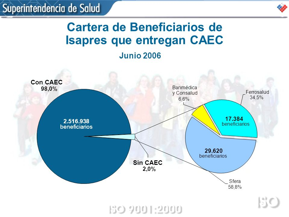 Cartera de Beneficiarios de Isapres que entregan CAEC