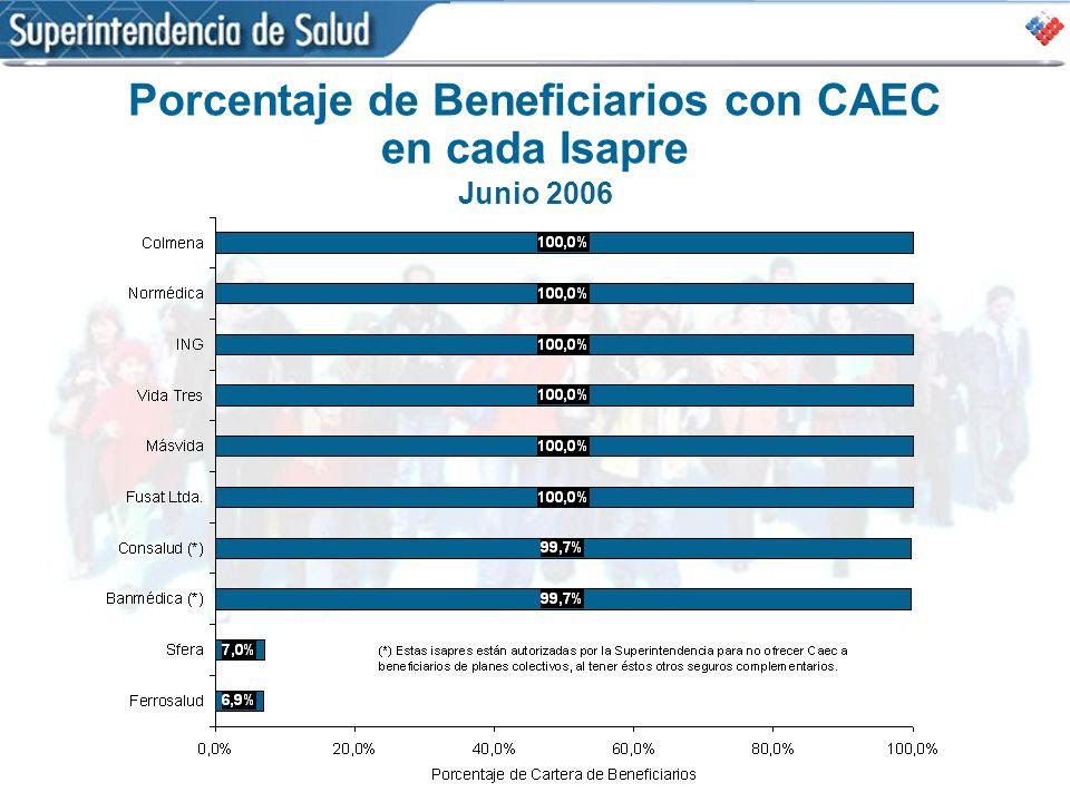 Porcentaje de Beneficiarios con CAEC en cada Isapre