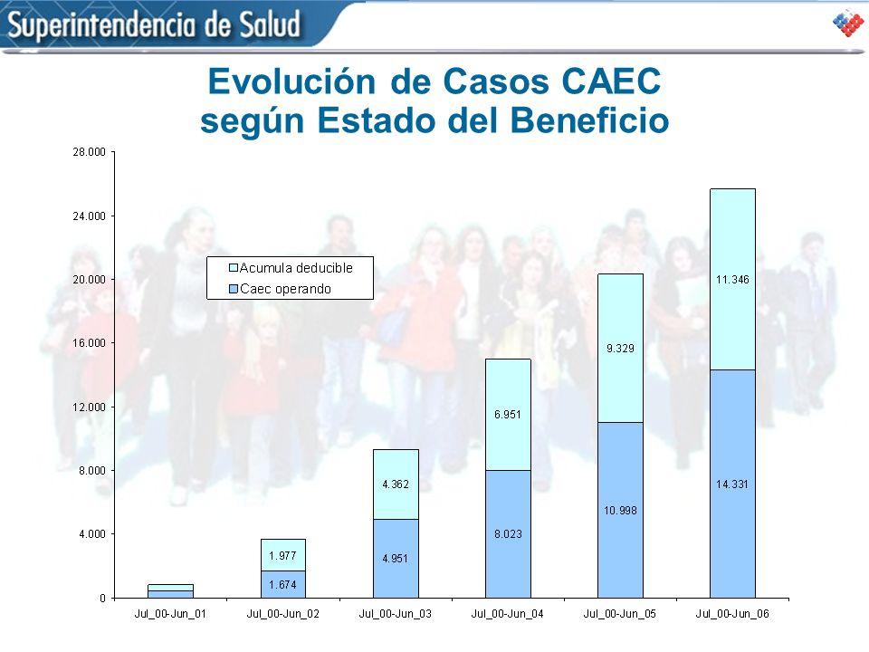 Evolución de Casos CAEC según Estado del Beneficio