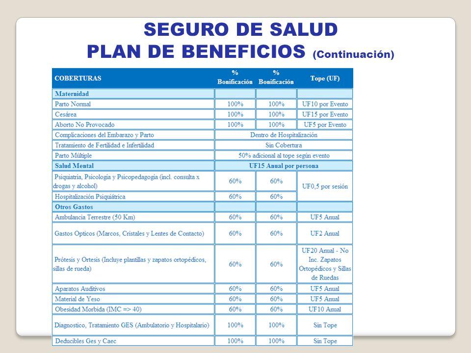 PLAN DE BENEFICIOS (Continuación)