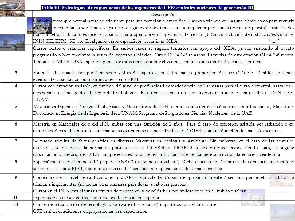 Tabla VI. Estrategias de capacitación de los ingenieros de CFE; centrales nucleares de generación III