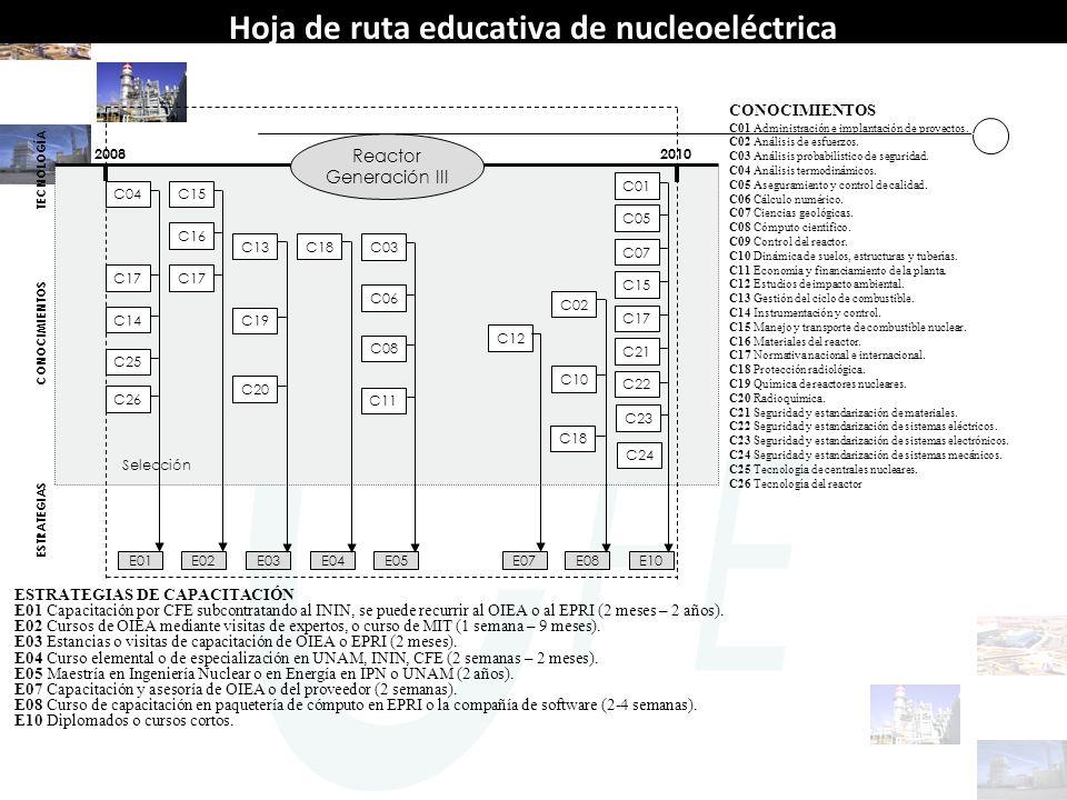 Hoja de ruta educativa de nucleoeléctrica