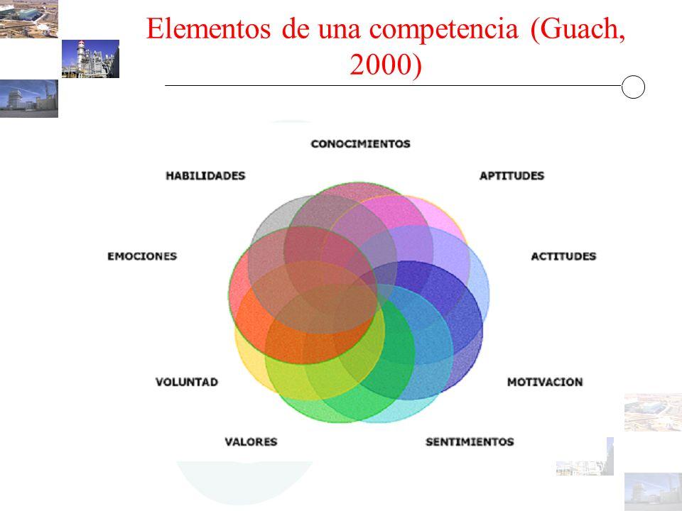 Elementos de una competencia (Guach, 2000)