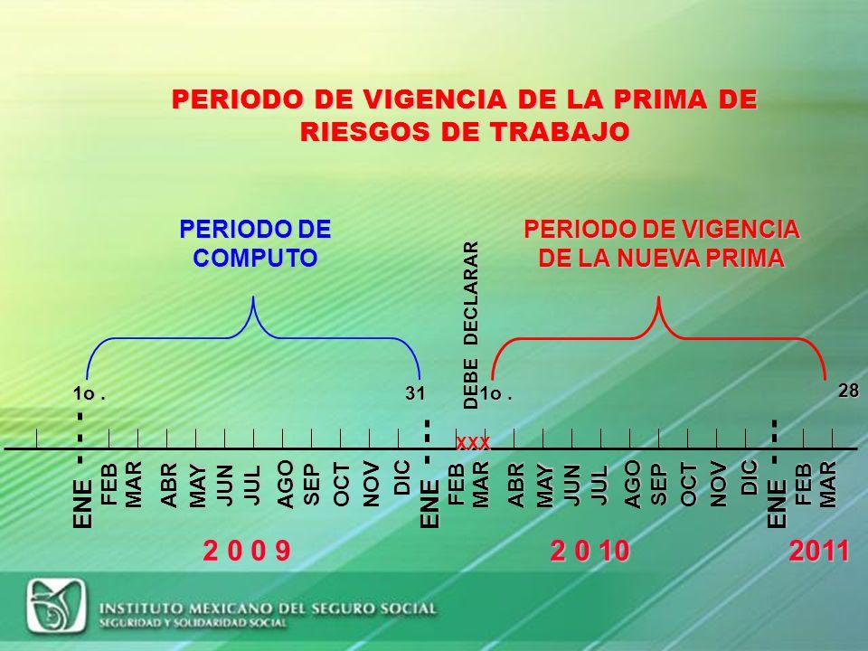 PERIODO DE VIGENCIA DE LA PRIMA DE RIESGOS DE TRABAJO