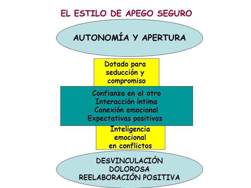 EL ESTILO DE APEGO SEGURO AUTONOMÍA Y APERTURA