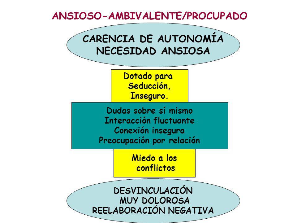ANSIOSO-AMBIVALENTE/PROCUPADO CARENCIA DE AUTONOMÍA NECESIDAD ANSIOSA
