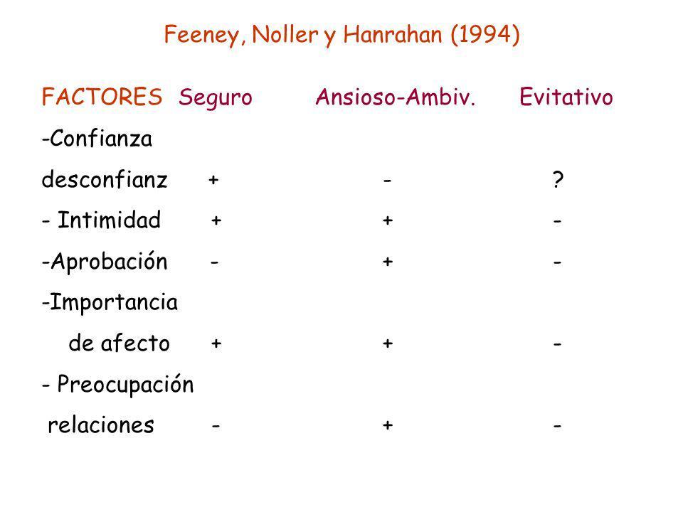 Feeney, Noller y Hanrahan (1994)
