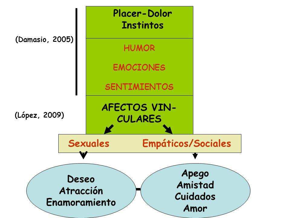 Sexuales Empáticos/Sociales