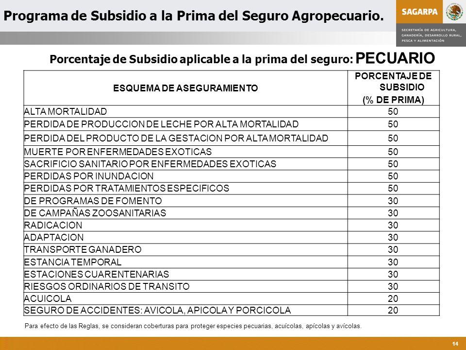 Programa de Subsidio a la Prima del Seguro Agropecuario.