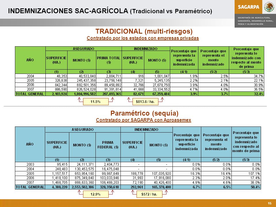 TRADICIONAL (multi-riesgos) Paramétrico (sequía)