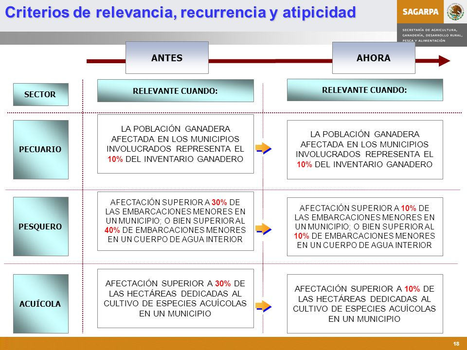 Criterios de relevancia, recurrencia y atipicidad