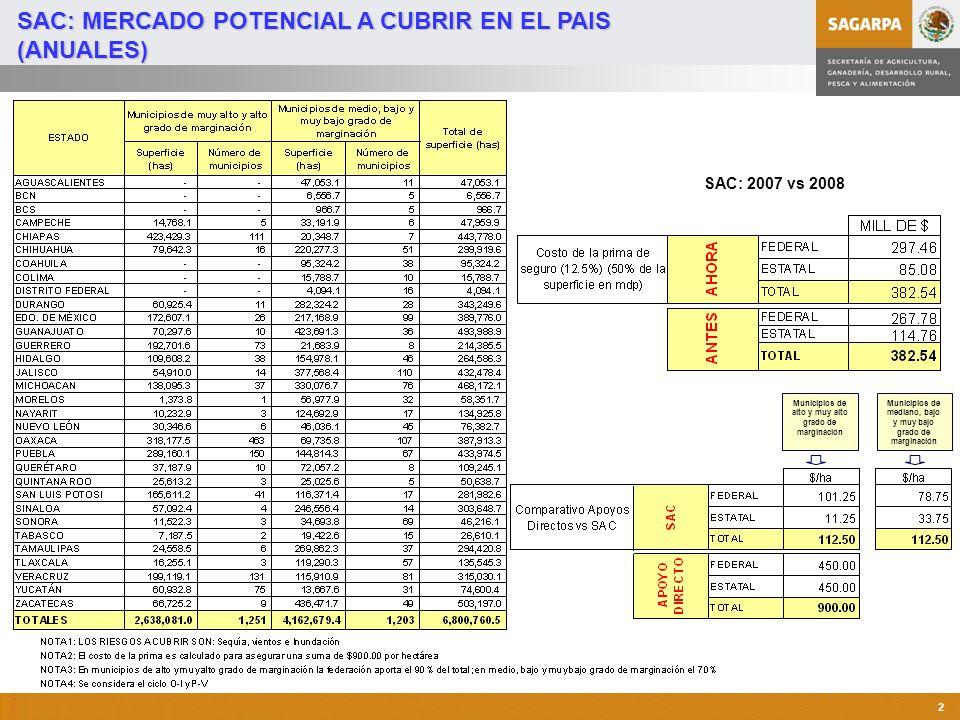 SAC: MERCADO POTENCIAL A CUBRIR EN EL PAIS (ANUALES)