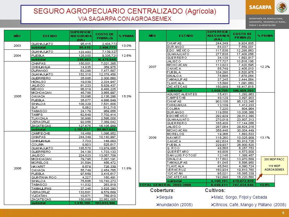 SEGURO AGROPECUARIO CENTRALIZADO (Agrícola)