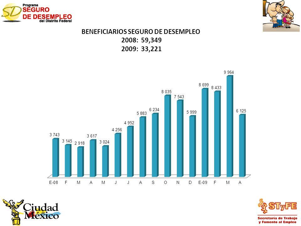 BENEFICIARIOS SEGURO DE DESEMPLEO