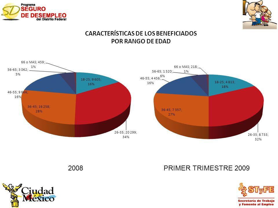 CARACTERÍSTICAS DE LOS BENEFICIADOS