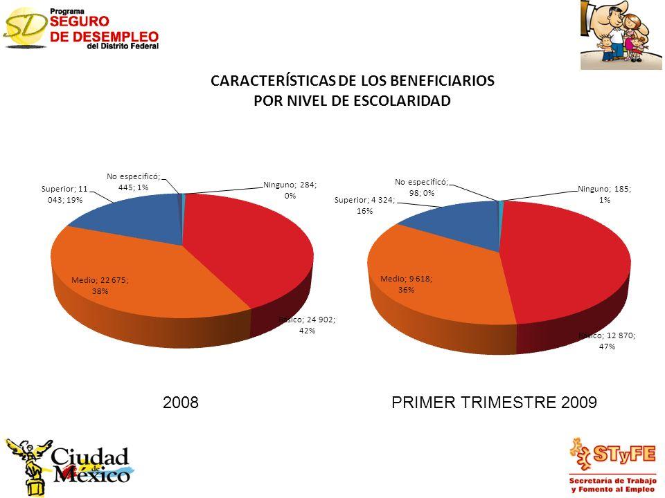 CARACTERÍSTICAS DE LOS BENEFICIARIOS POR NIVEL DE ESCOLARIDAD