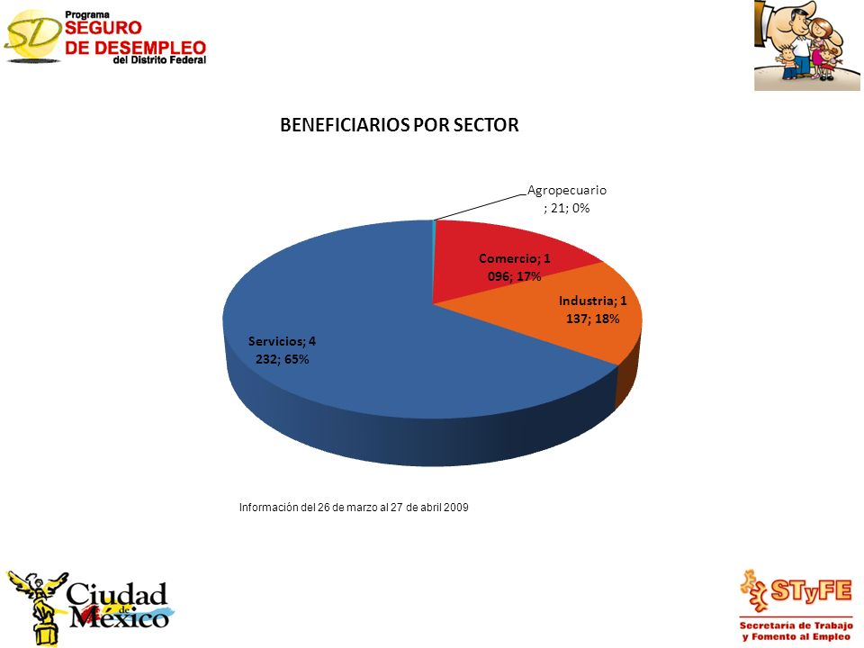 BENEFICIARIOS POR SECTOR