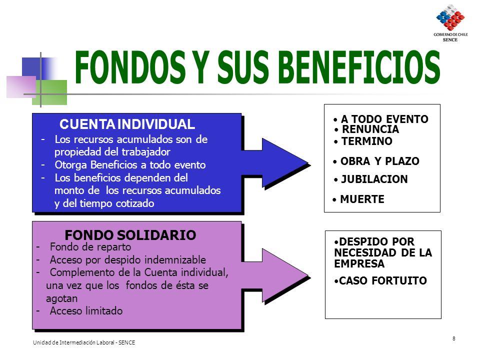 FONDOS Y SUS BENEFICIOS