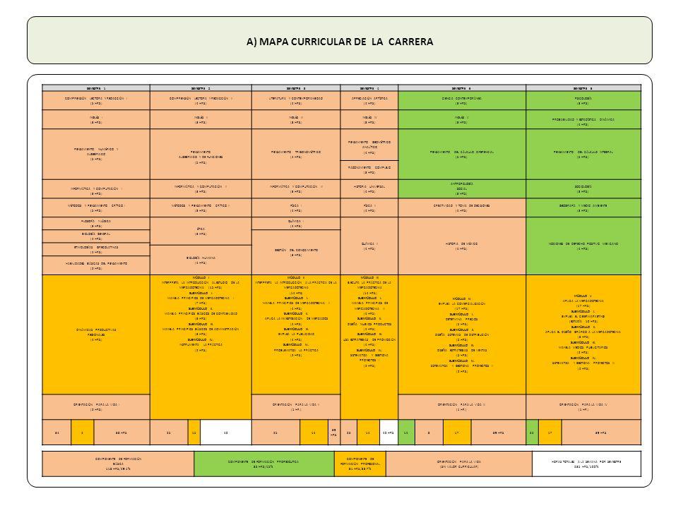 A) MAPA CURRICULAR DE LA CARRERA