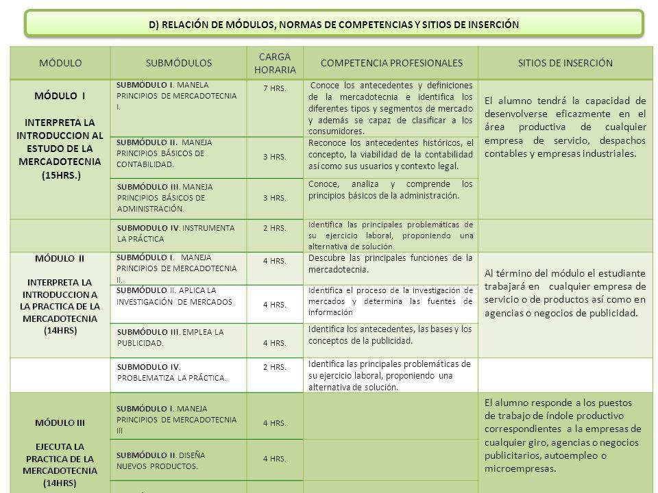 D) RELACIÓN DE MÓDULOS, NORMAS DE COMPETENCIAS Y SITIOS DE INSERCIÓN